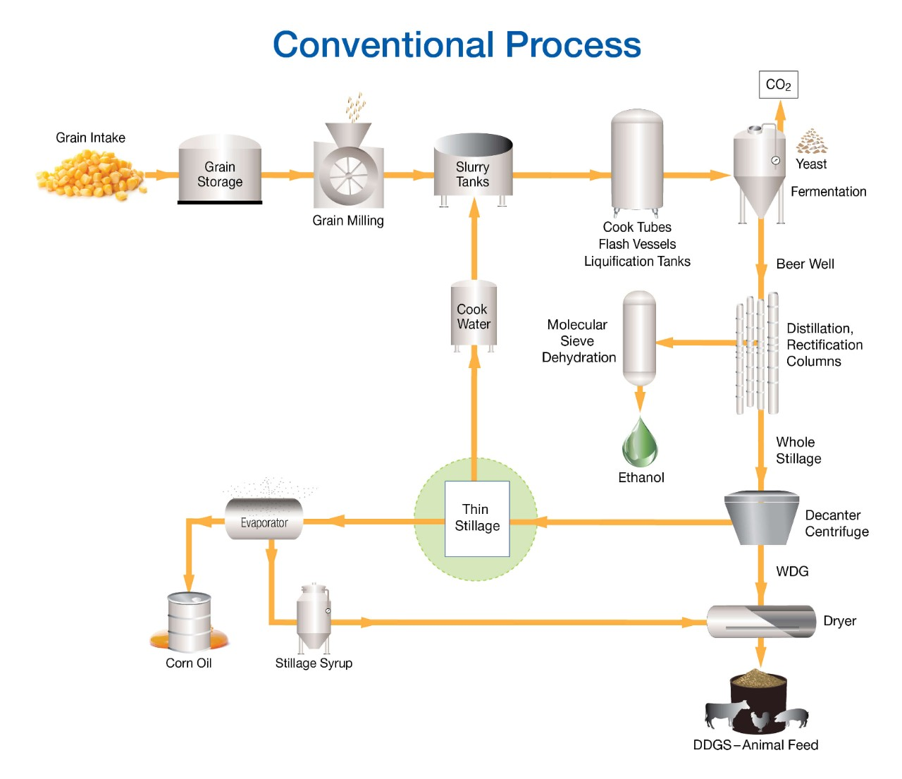 conventional- process-stillage