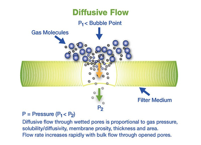 Integrity Test and the physics of flow of gas through a pore