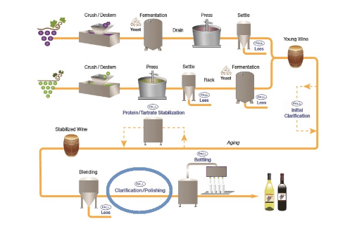 process-flow-wine-polishing