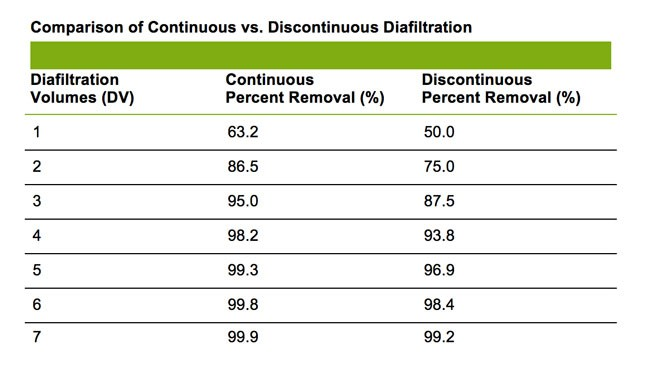 continuous vs discontinuous diafiltration