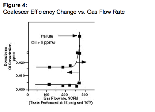 coalescer efficiency change vs gas flow rate
