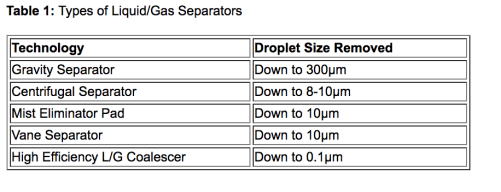 types of liquid gas separators
