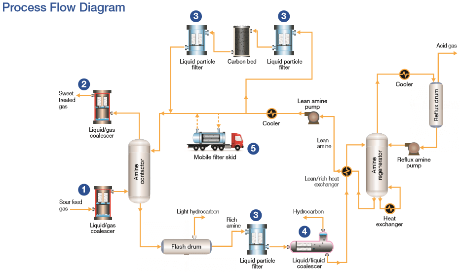 lng acid gas process flow diagram