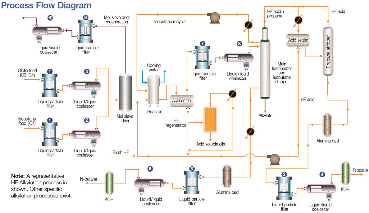 Refinery Hf Alkylation