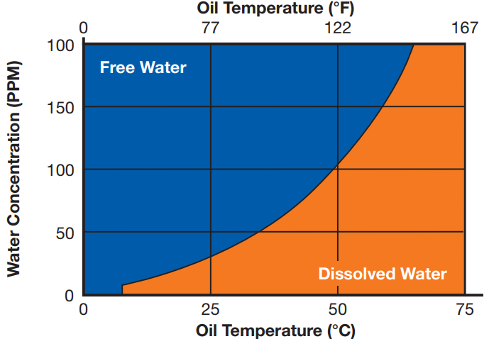 water contamination in oil