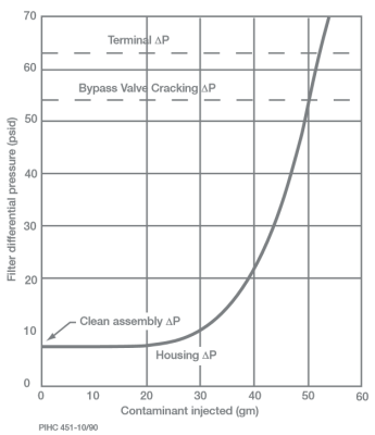 Typical Filter Dirt Loading Curve