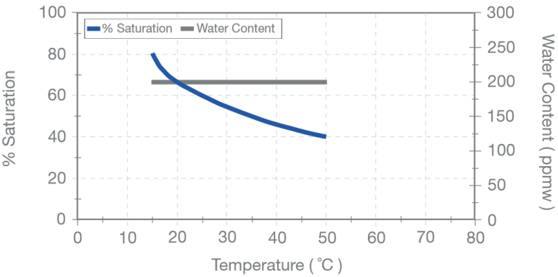 percentage of saturation and ppmw vs. temperature in a hydraulic system