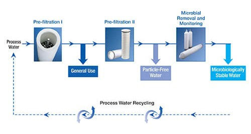 utilities-process-water